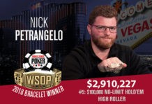 Nick Petrangelo Wins 2018 World Series of Poker $100,000 High Roller
